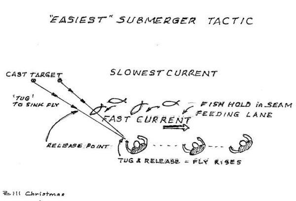 Easy Submerger